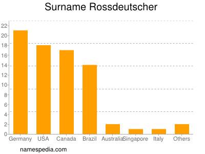 Surname Rossdeutscher
