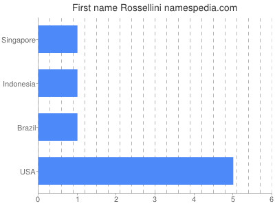 Given name Rossellini