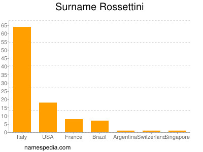 Surname Rossettini