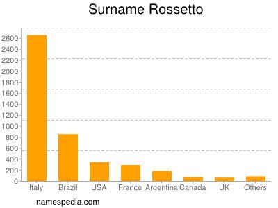 Surname Rossetto