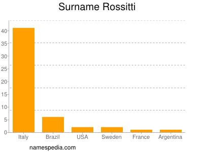 Surname Rossitti