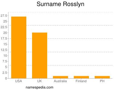 Surname Rosslyn
