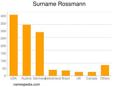 Surname Rossmann