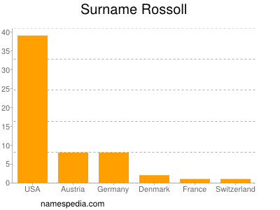 Surname Rossoll