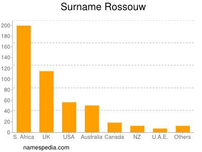 Surname Rossouw