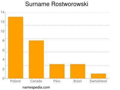 Surname Rostworowski