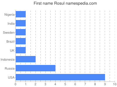 Given name Rosul