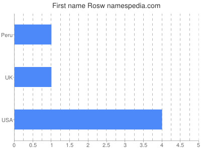 Given name Rosw