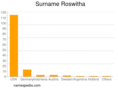 Surname Roswitha