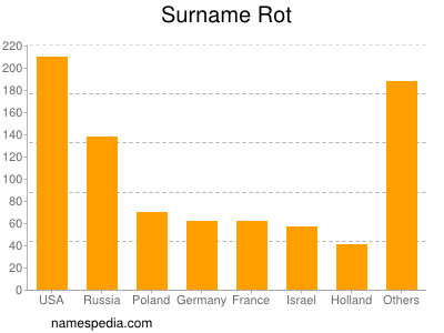 Surname Rot