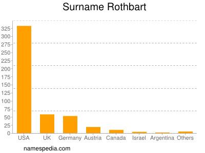 Surname Rothbart