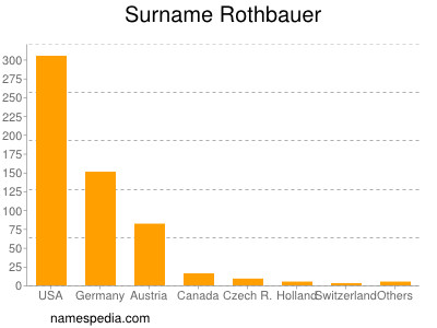 Surname Rothbauer