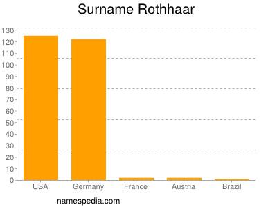 Surname Rothhaar
