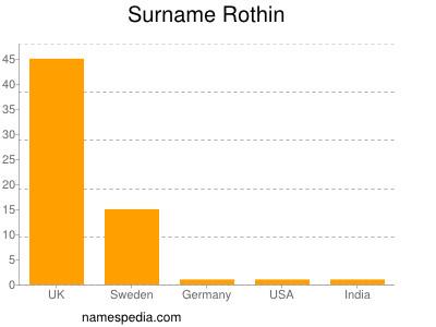 Surname Rothin
