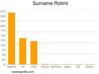 Surname Rotimi