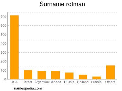 Surname Rotman