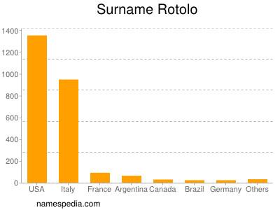 Surname Rotolo