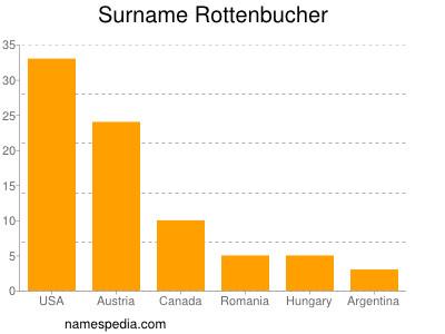 Surname Rottenbucher