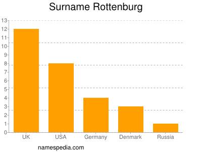 Surname Rottenburg