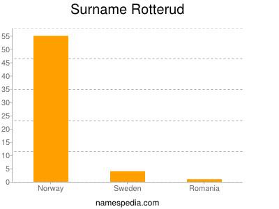 Surname Rotterud