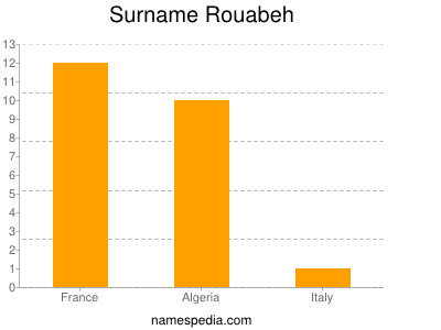 Surname Rouabeh