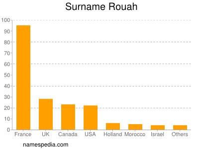 Surname Rouah