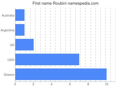 Given name Roubini