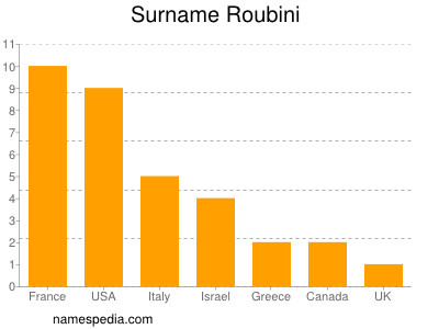 Surname Roubini