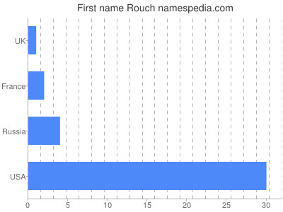 Given name Rouch