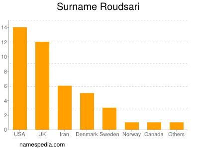 Surname Roudsari