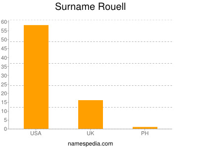 Surname Rouell
