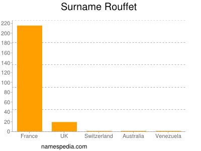Surname Rouffet