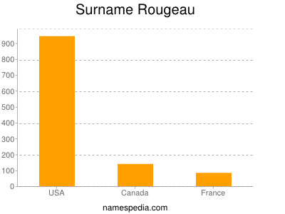 Surname Rougeau