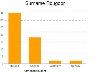Surname Rougoor