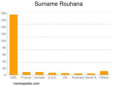 Surname Rouhana