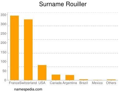 Surname Rouiller