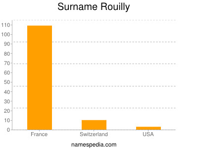 Surname Rouilly