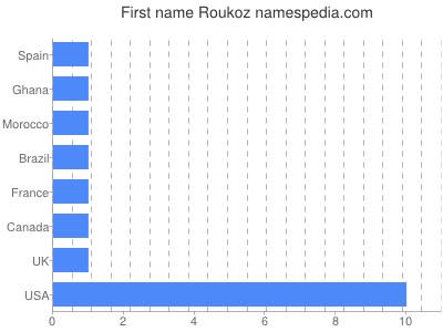 Given name Roukoz