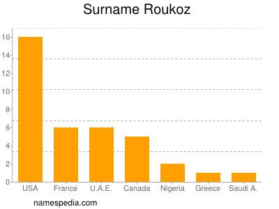 Surname Roukoz