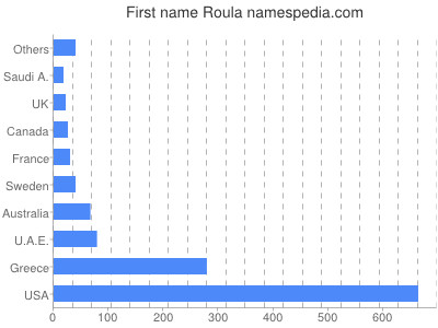Given name Roula