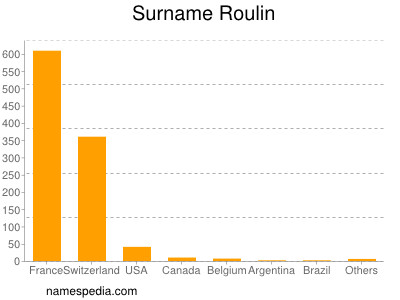 Surname Roulin