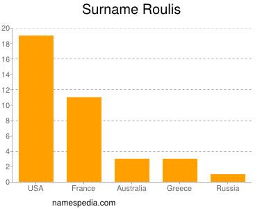 Surname Roulis