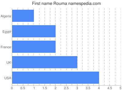 Given name Rouma