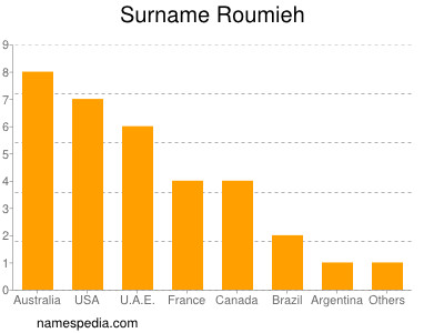 Surname Roumieh