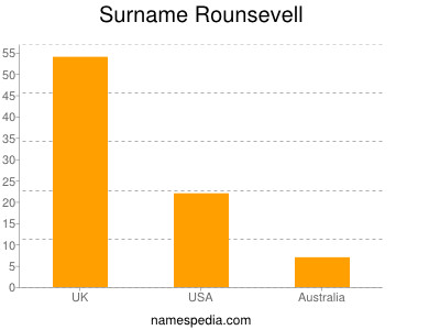 Surname Rounsevell