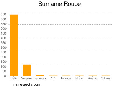 Surname Roupe
