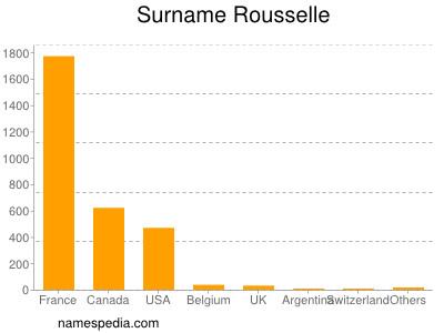 Surname Rousselle