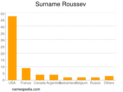 Surname Roussev