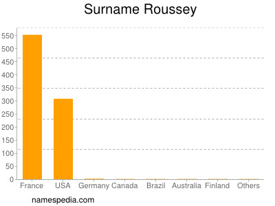 Surname Roussey
