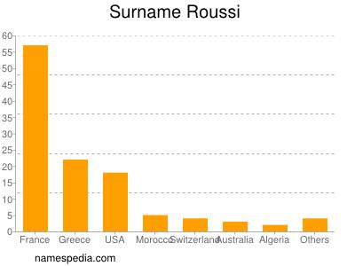 Surname Roussi